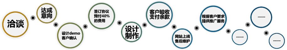 秦皇岛网络公司秦皇岛网站制作流程